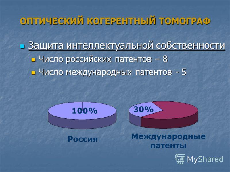 ОПТИЧЕСКИЙ КОГЕРЕНТНЫЙ ТОМОГРАФ Защита интеллектуальной собственности Защита интеллектуальной собственности Число российских патентов – 8 Число российских патентов – 8 Число международных патентов - 5 Число международных патентов - 5 Россия 100% Межд