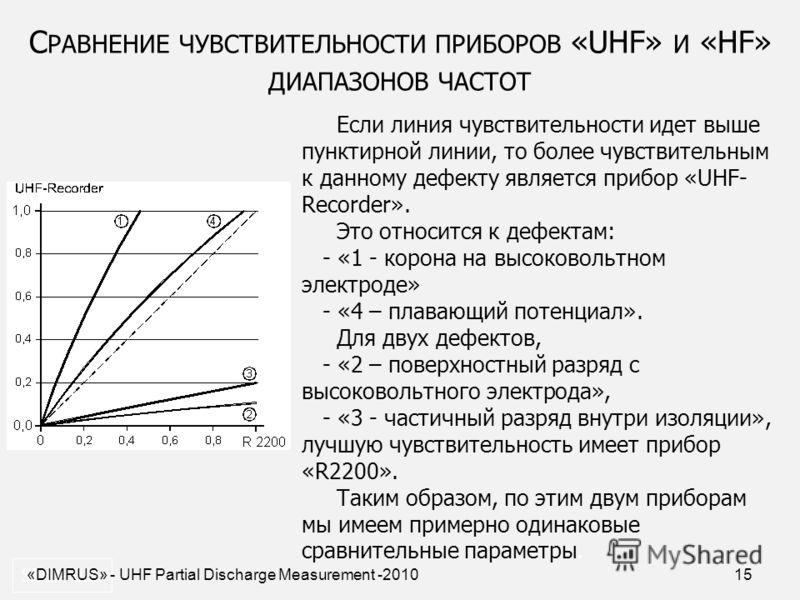 15 С РАВНЕНИЕ ЧУВСТВИТЕЛЬНОСТИ ПРИБОРОВ «UHF» И «HF» ДИАПАЗОНОВ ЧАСТОТ SDD- 0.2. Если линия чувствительности идет выше пунктирной линии, то более чувствительным к данному дефекту является прибор «UHF- Recorder». Это относится к дефектам: - «1 - корон
