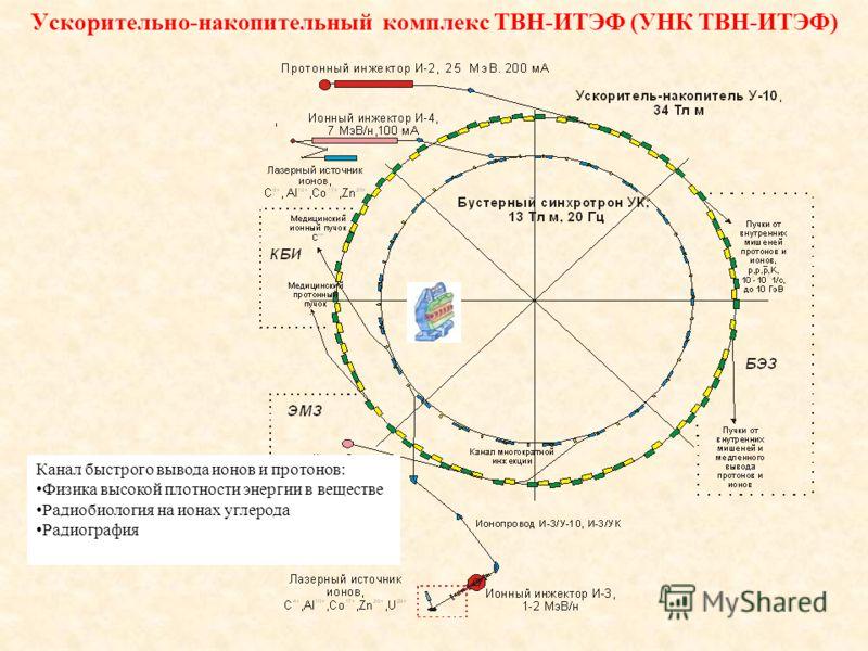 Ускорительно-накопительный комплекс ТВН-ИТЭФ (УНК ТВН-ИТЭФ) Канал быстрого вывода ионов и протонов: Физика высокой плотности энергии в веществе Радиобиология на ионах углерода Радиография
