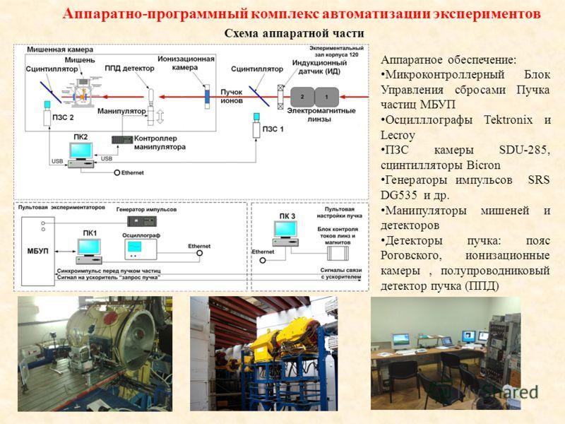 Схема аппаратной части Аппаратное обеспечение: Микроконтроллерный Блок Управления сбросами Пучка частиц МБУП Осцилллографы Tektronix и Lecroy ПЗС камеры SDU-285, сцинтилляторы Bicron Генераторы импульсов SRS DG535 и др. Манипуляторы мишеней и детекто