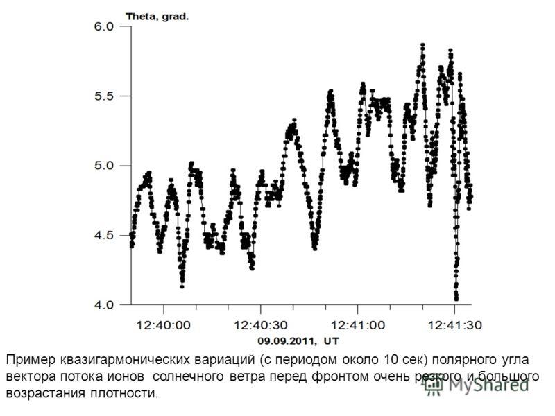 Пример квазигармонических вариаций (с периодом около 10 сек) полярного угла вектора потока ионов солнечного ветра перед фронтом очень резкого и большого возрастания плотности.