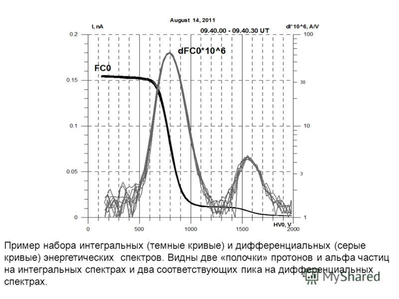 Пример набора интегральных (темные кривые) и дифференциальных (серые кривые) энергетических спектров. Видны две «полочки» протонов и альфа частиц на интегральных спектрах и два соответствующих пика на дифференциальных спектрах.