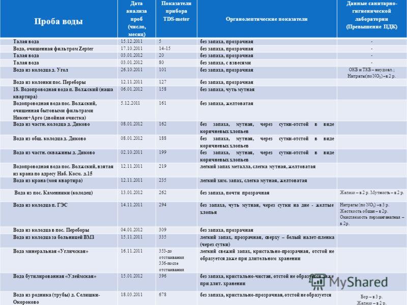 Проба воды Дата анализа проб (число, месяц) Показатели прибора TDS-meterОрганолептические показатели Данные санитарно- гигиенической лаборатории (Превышение ПДК) Талая вода 15.12.20115 без запаха, прозрачная - Вода, очищенная фильтром Zepter 17.10.20