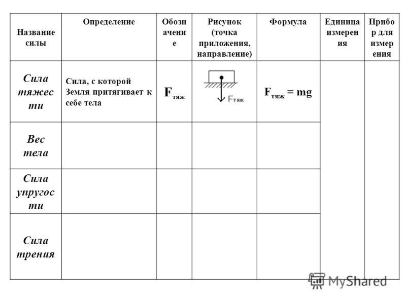 Название силы ОпределениеОбозн ачени е Рисунок (точка приложения, направление) ФормулаЕдиница измерен ия Прибо р для измер ения Сила тяжес ти Сила, с которой Земля притягивает к себе тела F тяж F тяж = mg Вес тела Сила упругос ти Сила трения