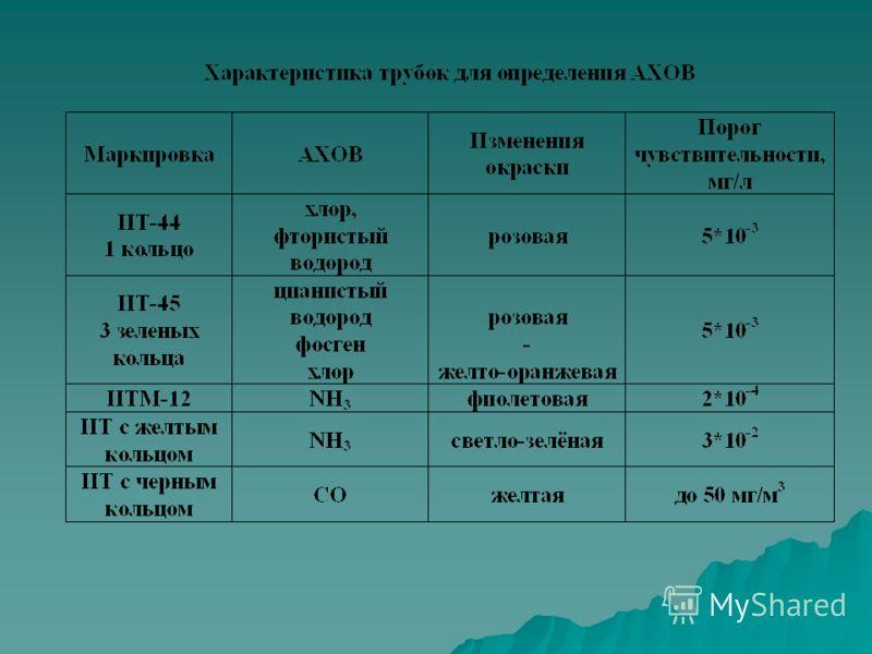МЕТИЛАМИН (СН³ N H²) а) СИГНАЛИЗАТОР ХИМИЧЕСКИЙ > б) ГАЗООПРЕДЕЛИТЕЛЬ ПРОМЫШЛЕННЫХ ВЫБРОСОВ (ГХПВ-2,1÷50 мг/ м³) ФТОРИСТЫЙ ВОДОРОД(НF), ПЛАВИКОВАЯ КИСЛОТА. а) ГАЗООПРЕДЕЛИТЕЛЬ ПРОМЫШЛЕННЫХ ВЫБРОСОВ (ГХПВ-2,0÷1000 мг/ м³) О2. (кислород) а) ПОРТАТИВНЫЙ