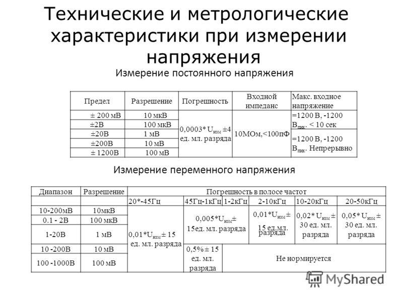 Измерение постоянного напряжения Измерение переменного напряжения ПределРазрешениеПогрешность Входной импеданс Макс. входное напряжение ± 200 мВ 10 мкВ 0,0003* U изм ±4 ед. мл. разряда 10МОм,
