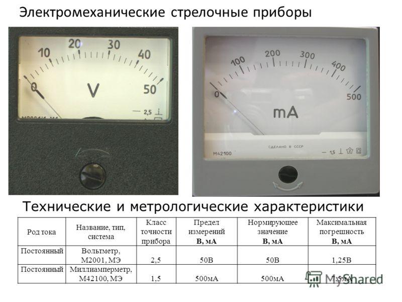 Электромеханические стрелочные приборы Технические и метрологические характеристики Род тока Название, тип, система Класс точности прибора Предел измерений В, мА Нормирующее значение В, мА Максимальная погрешность В, мА ПостоянныйВольтметр, М2001, МЭ