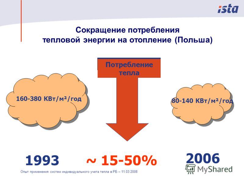 Опыт применения систем индивидуального учета тепла в РБ – 11.03.2008 Сокращение потребления тепловой энергии на отопление (Польша) 1993 2006 ~ 15-50% 160-380 КВт/м²/год 80-140 КВт/м²/год Потребление тепла