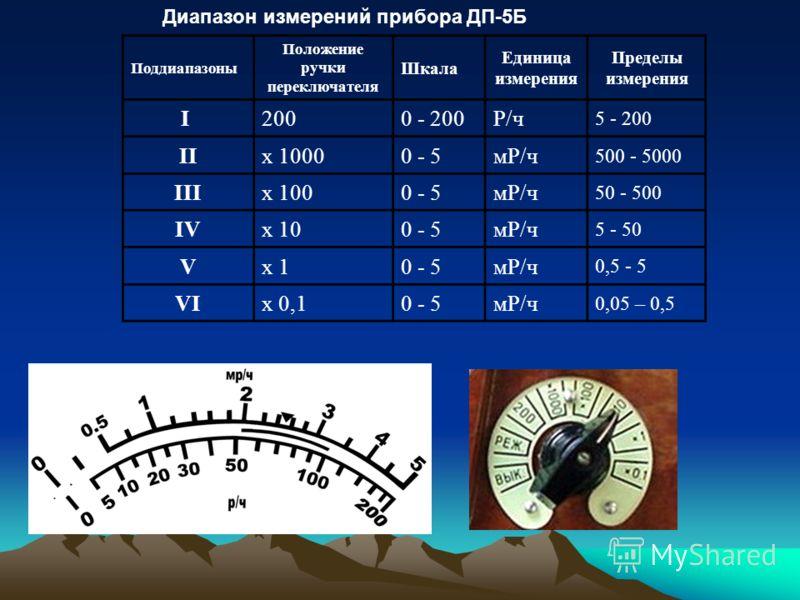 Поддиапазоны Положение ручки переключателя Шкала Единица измерения Пределы измерения I2000 - 200Р/ч 5 - 200 IIх 10000 - 5мР/ч 500 - 5000 IIIх 1000 - 5мР/ч 50 - 500 IVх 100 - 5мР/ч 5 - 50 Vх 10 - 5мР/ч 0,5 - 5 VIх 0,10 - 5мР/ч 0,05 – 0,5 Диапазон изме