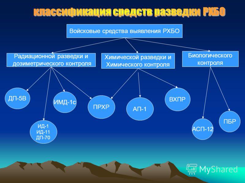 Войсковые средства выявления РХБО Радиационной разведки и дозиметрического контроля Химической разведки и Химического контроля Биологического контроля ПБР ДП-5В ИД-1 ИД-11 ДП-70 ИМД-1с ПРХР АП-1 ВХПР АСП-12