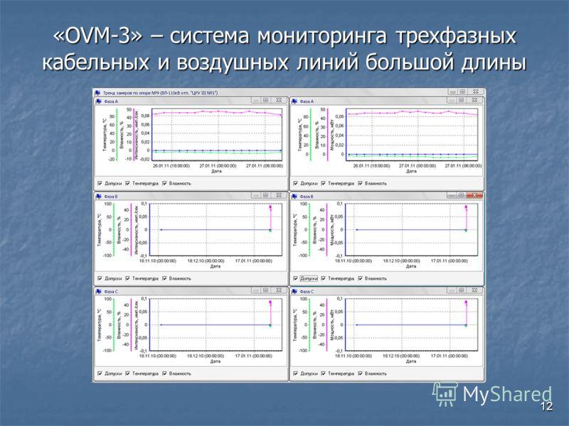 12 «OVM-3» – система мониторинга трехфазных кабельных и воздушных линий большой длины