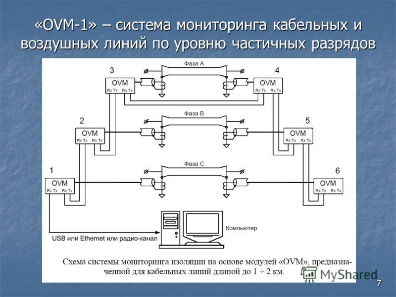 7 «OVM-1» – система мониторинга кабельных и воздушных линий по уровню частичных разрядов