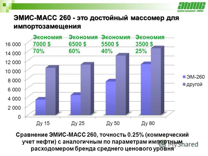 ЭМИС-МАСС 260 - это достойный массомер для импортозамещения Сравнение ЭМИС-МАСС 260, точность 0.25% (коммерческий учет нефти) с аналогичным по параметрам импортным расходомером бренда среднего ценового уровня Экономия 6500 $ 60% Экономия 3500 $ 25% Э