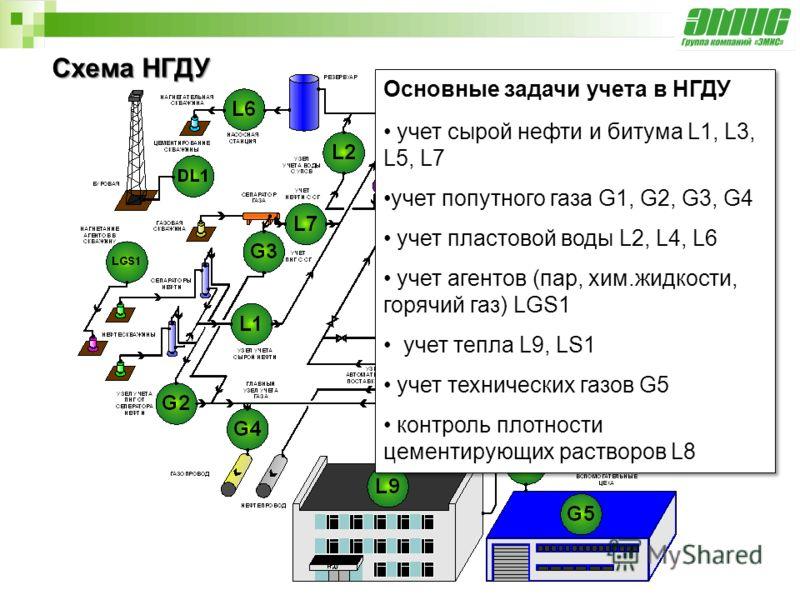 Схема НГДУ Основные задачи учета в НГДУ учет сырой нефти и битума L1, L3, L5, L7 учет попутного газа G1, G2, G3, G4 учет пластовой воды L2, L4, L6 учет агентов (пар, хим.жидкости, горячий газ) LGS1 учет тепла L9, LS1 учет технических газов G5 контрол