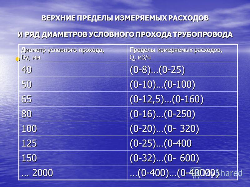 ВЕРХНИЕ ПРЕДЕЛЫ ИЗМЕРЯЕМЫХ РАСХОДОВ И РЯД ДИАМЕТРОВ УСЛОВНОГО ПРОХОДА ТРУБОПРОВОДА Диаметр условного прохода, Dу, мм Пределы измеряемых расходов, Q, м3/ч 40(0-8)…(0-25) 50(0-10)…(0-100) 65(0-12,5)…(0-160) 80(0-16)…(0-250) 100 (0-20)…(0- 320) 125(0-25