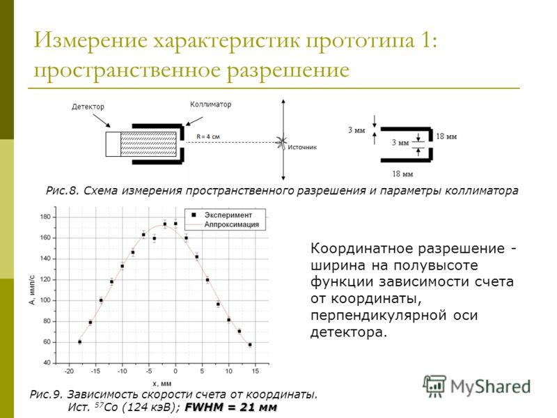 Измерение характеристик прототипа 1: пространственное разрешение Рис.8. Схема измерения пространственного разрешения и параметры коллиматора Детектор Коллиматор Рис.9. Зависимость скорости счета от координаты. FWHM = 21 мм Ист. 57 Co (124 кэВ); FWHM
