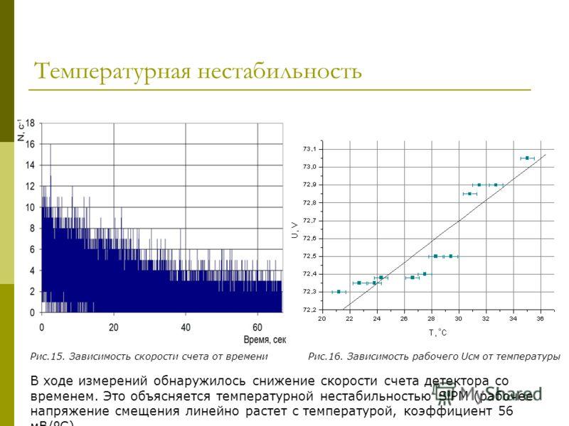 Температурная нестабильность В ходе измерений обнаружилось снижение скорости счета детектора со временем. Это объясняется температурной нестабильностью SiPM (рабочее напряжение смещения линейно растет с температурой, коэффициент 56 мВ/ºС). Рис.15. За
