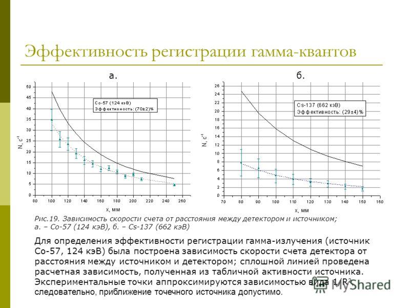 Эффективность регистрации гамма-квантов Для определения эффективности регистрации гамма-излучения (источник Со-57, 124 кэВ) была построена зависимость скорости счета детектора от расстояния между источником и детектором; сплошной линией проведена рас