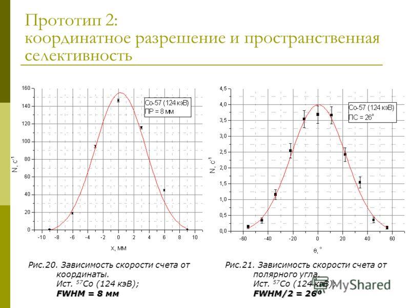 Прототип 2: координатное разрешение и пространственная селективность Рис.20. Зависимость скорости счета от координаты. Ист. 57 Co (124 кэВ); FWHM = 8 мм Рис.21. Зависимость скорости счета от полярного угла. Ист. 57 Co (124 кэВ); FWHM/2 = 26º