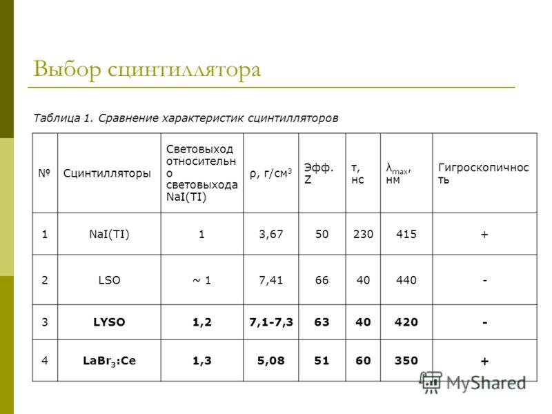 Выбор сцинтиллятора Сцинтилляторы Световыход относительн о световыхода NaI(TI) ρ, г/см 3 Эфф. Z τ, нс λ max, нм Гигроскопичнос ть 1NaI(TI)13,6750230415+ 2LSO~ 17,416640440- 3LYSO1,27,1-7,36340420- 4LaBr 3 :Ce1,35,085160350+ Таблица 1. Сравнение харак