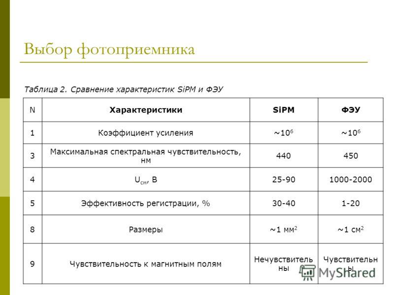 Выбор фотоприемника NХарактеристикиSiPMФЭУ 1Коэффициент усиления~10 6 3 Максимальная спектральная чувствительность, нм 440440450 4U см, В25-901000-2000 5Эффективность регистрации, %30-401-20 8Размеры~1 мм 2 ~1 см 2 9Чувствительность к магнитным полям