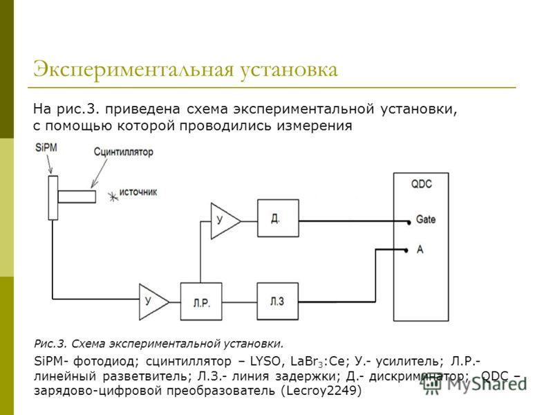 Экспериментальная установка На рис.3. приведена схема экспериментальной установки, с помощью которой проводились измерения Рис.3. Схема экспериментальной установки. SiPM- фотодиод; сцинтиллятор – LYSO, LaBr 3 :Се; У.- усилитель; Л.Р.- линейный развет