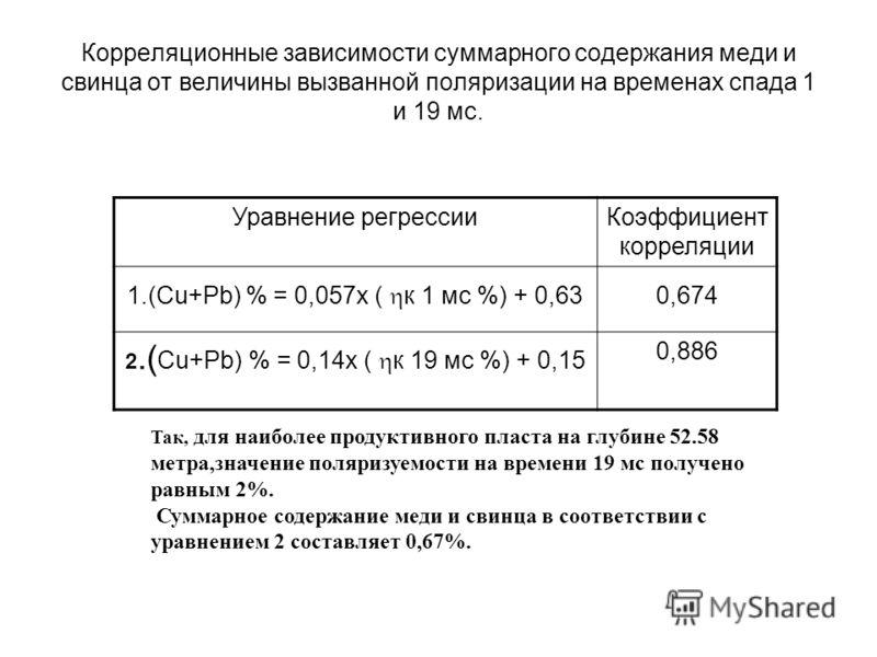 Корреляционные зависимости суммарного содержания меди и свинца от величины вызванной поляризации на временах спада 1 и 19 мс. Уравнение регрессииКоэффициент корреляции 1.(Сu+Рb) % = 0,057х ( к 1 мс %) + 0,63 0,674 2.( Сu+Рb) % = 0,14х ( к 19 мс %) +