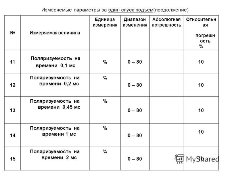Измеряемая величина Единица измерения Диапазон изменения Абсолютная погрешность Относительн ая погрешн ость % 11 Поляризуемость на времени 0,1 мс %0 – 8010 1212 Поляризуемость на времени 0,2 мс % 0 – 8010 1313 Поляризуемость на времени 0,45 мс % 0 –