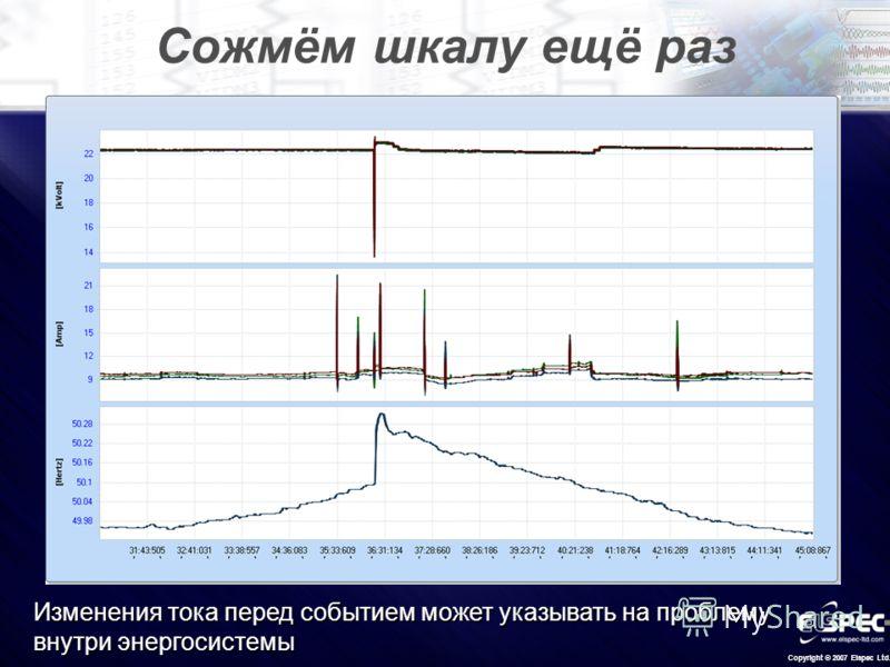 Copyright © 2007 Elspec Ltd. Сожмём шкалу ещё раз Изменения тока перед событием может указывать на проблему внутри энергосистемы