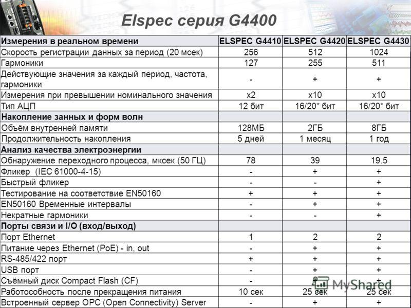Copyright © 2007 Elspec Ltd. 16 Elspec серия G4400 Измерения в реальном времениELSPEC G4410ELSPEC G4420ELSPEC G4430 Скорость регистрации данных за период (20 мсек)2565121024 Гармоники127255511 Действующие значения за каждый период, частота, гармоники
