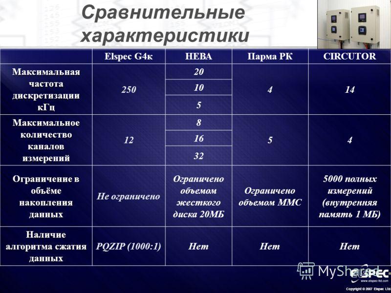 Copyright © 2007 Elspec Ltd. Сравнительные характеристики Elspec G4кНЕВАПарма РКCIRCUTOR Максимальная частота дискретизации кГц 250 20 414 10 5 Максимальное количество каналов измерений 12 8 54 16 32 Ограничение в объёме накопления данных Не ограниче