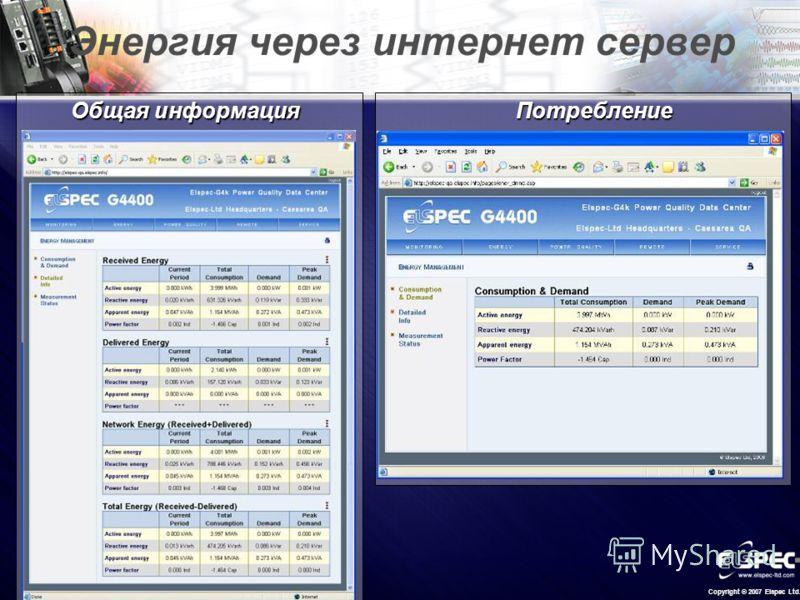 Copyright © 2007 Elspec Ltd. Энергия через интернет сервер Общая информация Потребление