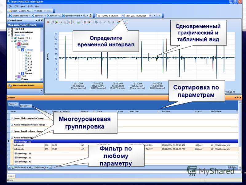 Сортировка по параметрам Фильтр по любому параметру Multi level grouping Многоуровневая группировка Одновременный графический и табличный вид Определите временной интервал