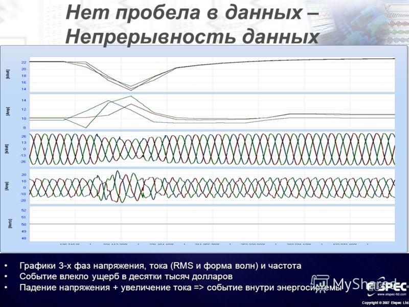 Copyright © 2007 Elspec Ltd. Нет пробела в данных – Непрерывность данных Графики 3-х фаз напряжения, тока (RMS и форма волн) и частотаГрафики 3-х фаз напряжения, тока (RMS и форма волн) и частота Событие влекло ущерб в десятки тысяч долларовСобытие в