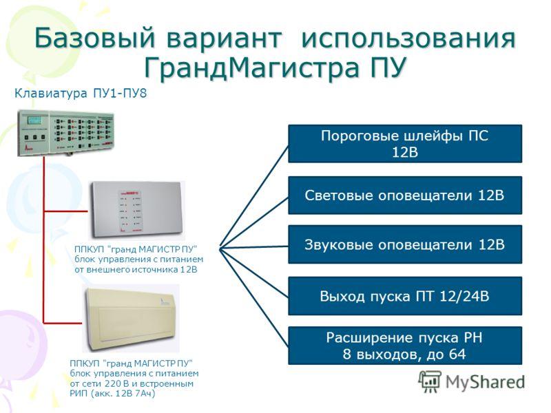 Базовый вариант использования ГрандМагистра ПУ Клавиатура ПУ1-ПУ8 ППКУП