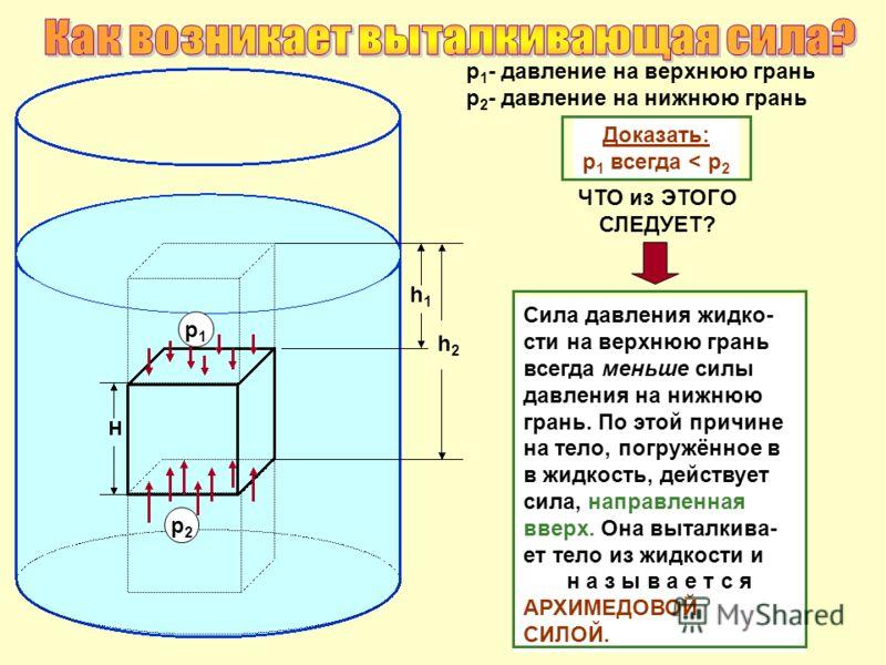 h1h1 h2h2 р 1 - давление на верхнюю грань р 2 - давление на нижнюю грань Доказать: р 1 всегда < р 2 ЧТО из ЭТОГО СЛЕДУЕТ? Сила давления жидко- сти на верхнюю грань всегда меньше силы давления на нижнюю грань. По этой причине на тело, погружённое в в
