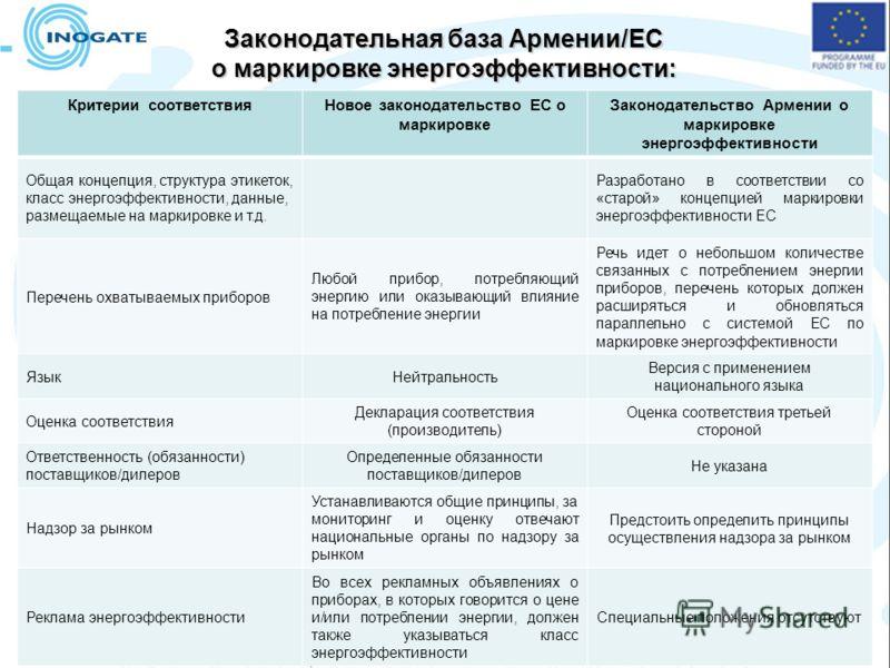 Законодательная база Армении/ЕС о маркировке энергоэффективности: меры по гармонизации Критерии соответствияНовое законодательство ЕС о маркировке Законодательство Армении о маркировке энергоэффективности Общая концепция, структура этикеток, класс эн