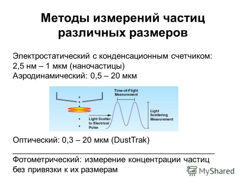 Существующие методы измерения массовой концентрации пыли, их преимущества и недостатки: - Гравиметрический метод (прямое измерение массы, но высокая трудоемкость, длительность, отсутствие контроля в реальном времени); - Пьезобаланс / микробаланс / ос
