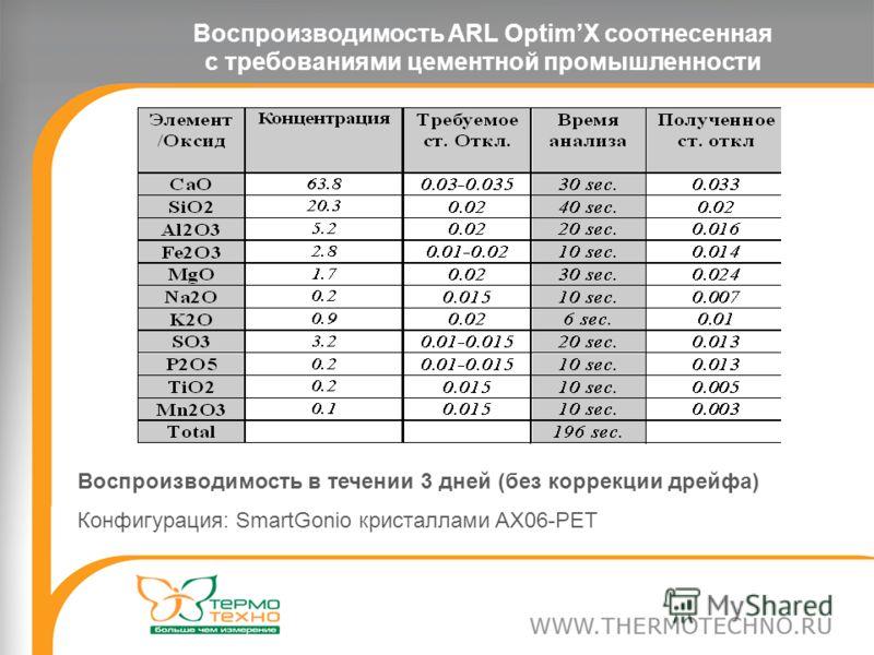 Воспроизводимость ARL OptimX соотнесенная с требованиями цементной промышленности Воспроизводимость в течении 3 дней (без коррекции дрейфа) Конфигурация: SmartGonio кристаллами AX06-PET