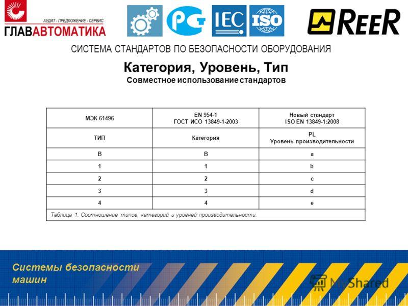 Системы безопасности машин СИСТЕМА СТАНДАРТОВ ПО БЕЗОПАСНОСТИ ОБОРУДОВАНИЯ Категория, Уровень, Тип Совместное использование стандартов МЭК 61496 EN 954-1 ГОСТ ИСО 13849-1-2003 Новый стандарт ISO EN 13849-1:2008 ТИПКатегория PL Уровень производительно