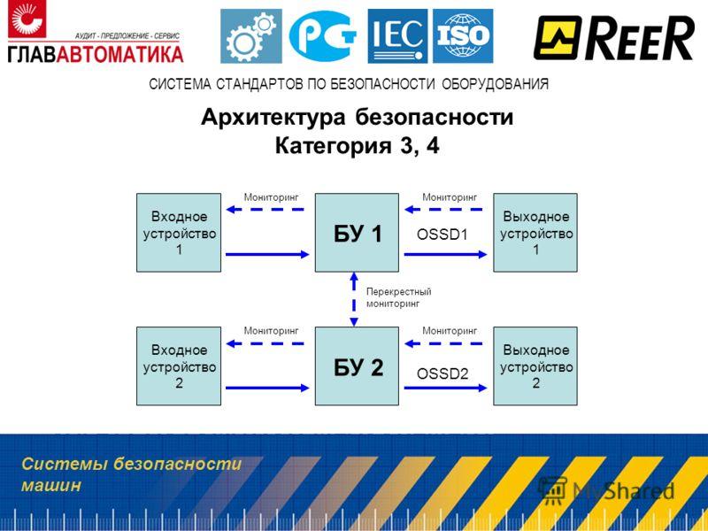 Системы безопасности машин СИСТЕМА СТАНДАРТОВ ПО БЕЗОПАСНОСТИ ОБОРУДОВАНИЯ Архитектура безопасности Категория 3, 4 Входное устройство 1 Выходное устройство 1 БУ 1 Входное устройство 2 Выходное устройство 2 БУ 2 Мониторинг OSSD1 OSSD2 Перекрестный мон