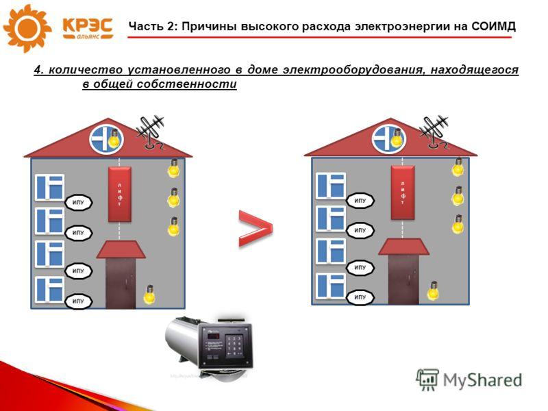 Часть 2: Причины высокого расхода электроэнергии на СОИМД 4. количество установленного в доме электрооборудования, находящегося в общей собственности ИПУ ИПУ ИПУ ИПУ ИПУ ИПУ ИПУ ИПУ