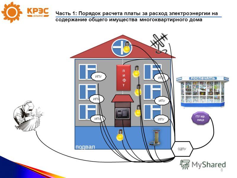 ИПУ ОДПУ подвал ПУ юр. лица ИПУ 8 Часть 1: Порядок расчета платы за расход электроэнергии на содержание общего имущества многоквартирного дома