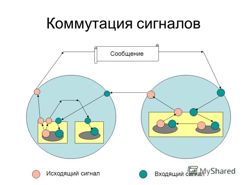 Коммутация сигналов Исходящий сигнал Входящий сигнал Сообщение