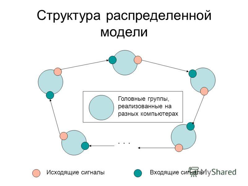 Структура распределенной модели... Исходящие сигналыВходящие сигналы Головные группы, реализованные на разных компьютерах
