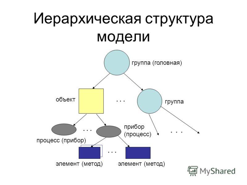 Иерархическая структура модели группа (головная) группа объект процесс (прибор) прибор (процесс)... элемент (метод)...