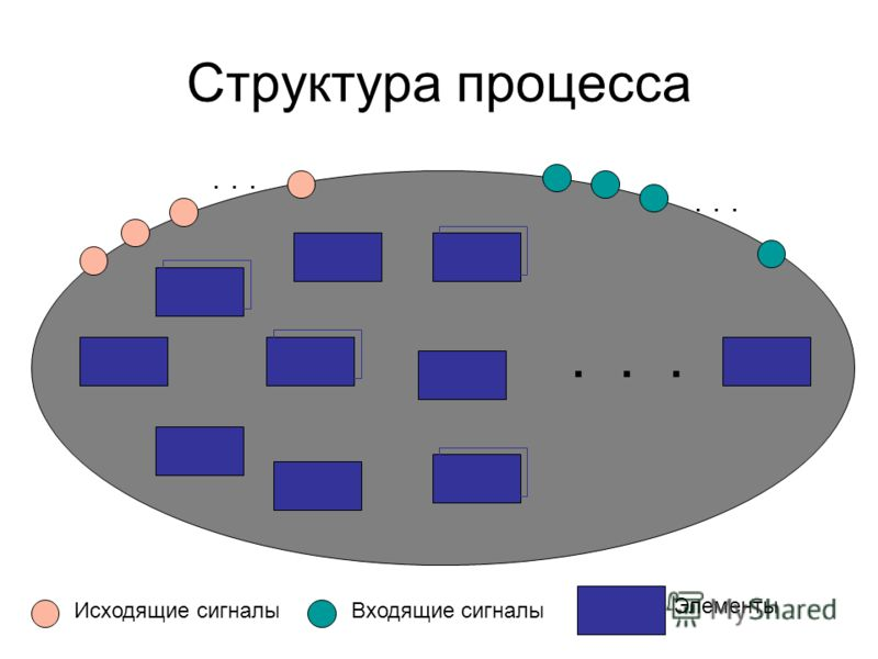Структура процесса... Исходящие сигналыВходящие сигналы... Элементы