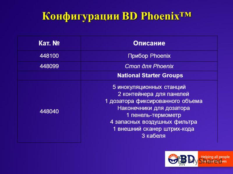 Конфигурации BD Phoenix Кат. Описание 448100Прибор Phoenix 448099Стол для Phoenix National Starter Groups 448040 5 инокуляционных станций 2 контейнера для панелей 1 дозатора фиксированного объема Наконечники для дозатора 1 пенель-термометр 4 запасных