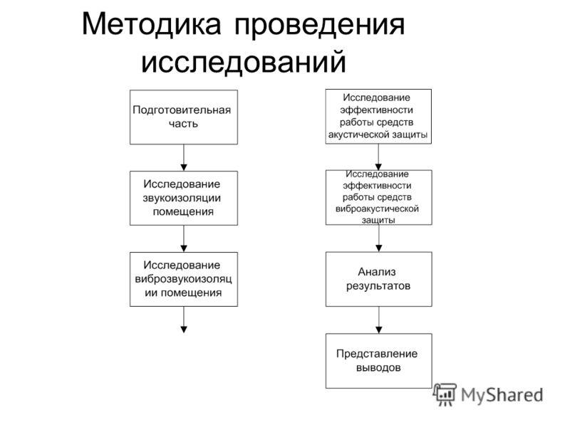 Методика проведения исследований