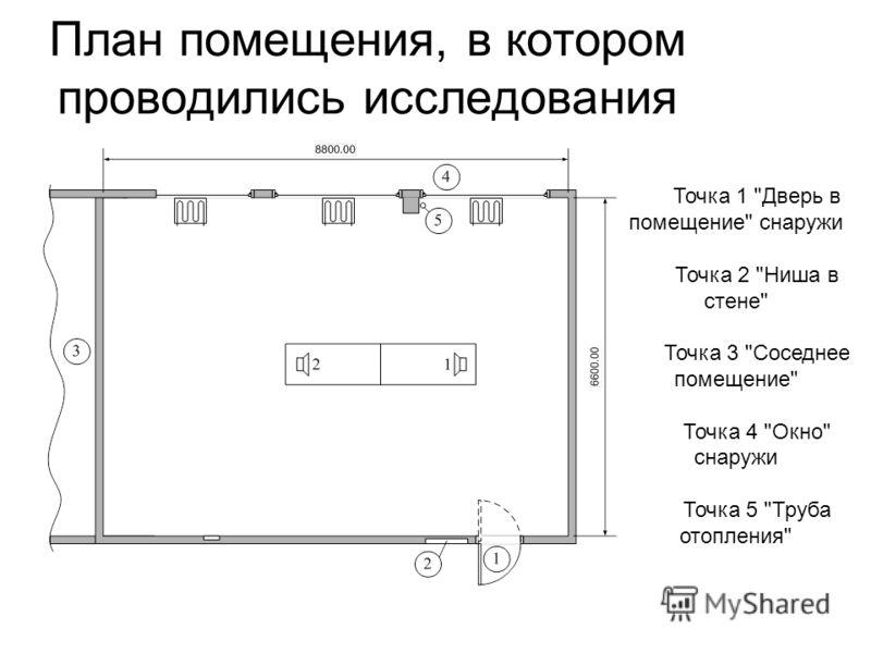 План помещения, в котором проводились исследования Точка 1 Дверь в помещение снаружи Точка 2 Ниша в стене Точка 3 Соседнее помещение Точка 4 Окно снаружи Точка 5 Труба отопления